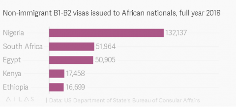 USA Immigration To Reject Children Of Corrupt Nigerian Leaders